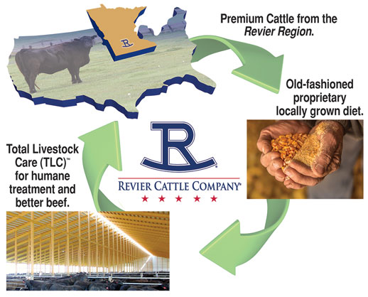 Premium Cattle Operations